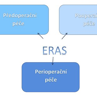ERAS (Enhanced Recovery After Surgery)